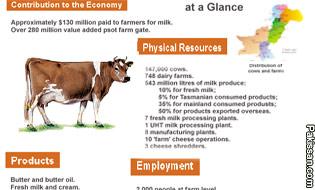Pakistan: Modernizing the Local Dairy Industry
